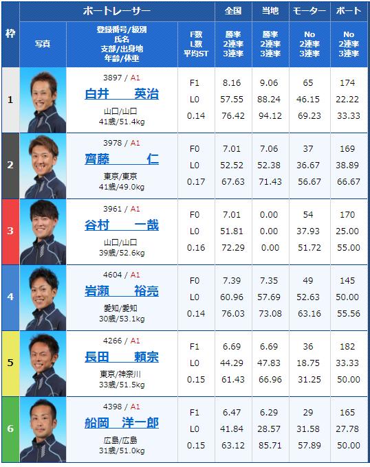 2018年9月3日多摩川G1ウェイキーカップ4日目11Rの出走表