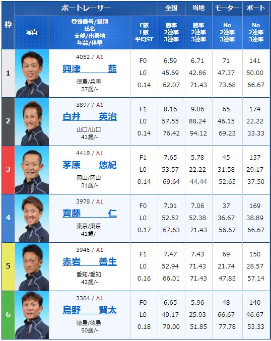 2018年9月4日多摩川G1ウェイキーカップ5日目10Rの出走表