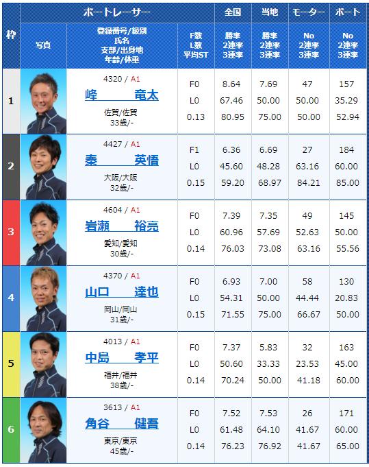 2018年9月4日多摩川G1ウェイキーカップ5日目12Rの出走表
