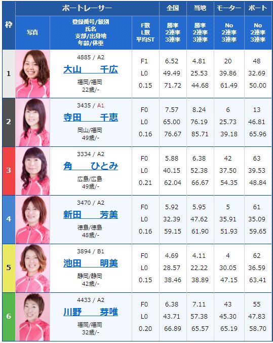2018年9月3日若松G3オールレディースJALカップ5日目9Rの出走表