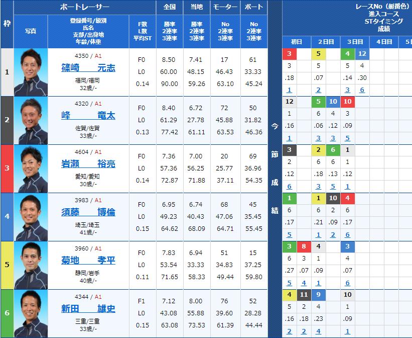 2018年10月26日蒲郡SGボートレースダービー4日目11Rの出走表