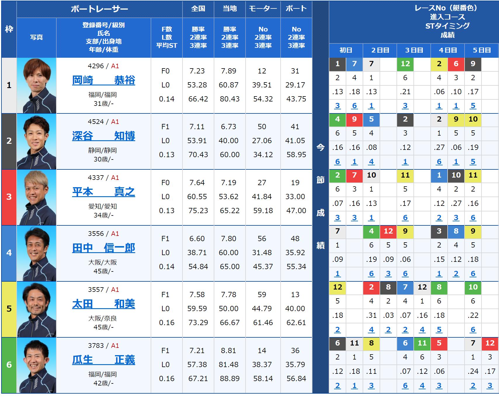 2018年10月28日蒲郡SGボートレースダービー最終日10Rの出走表