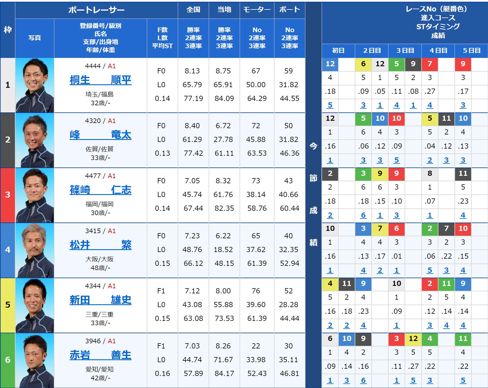 2018年10月28日蒲郡SGボートレースダービー最終日11Rの出走表