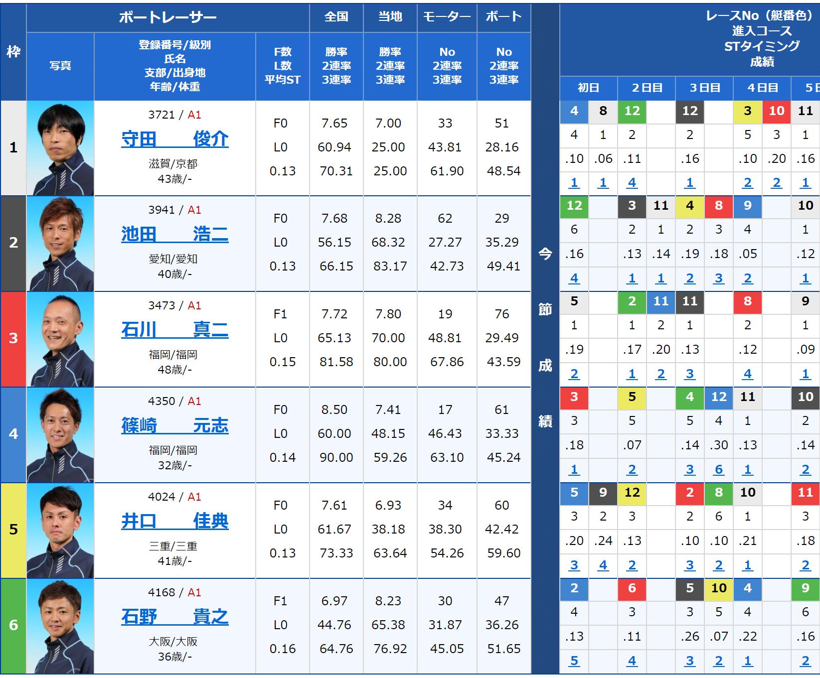 2018年10月28日蒲郡SGボートレースダービー最終日12Rの出走表