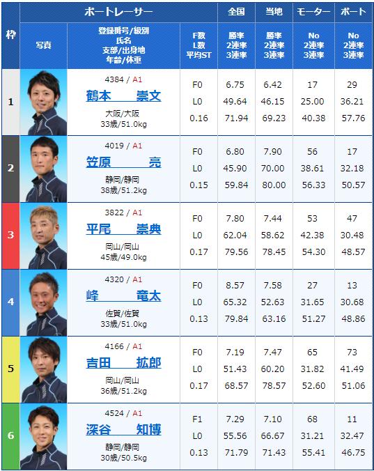 2018年10月1日児島G1キングカップ最終日11Rの出走表