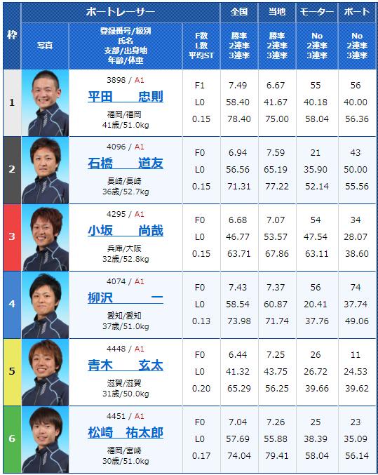 2018年10月10日大村一般戦ニッカン・コム杯初日12Rの出走表
