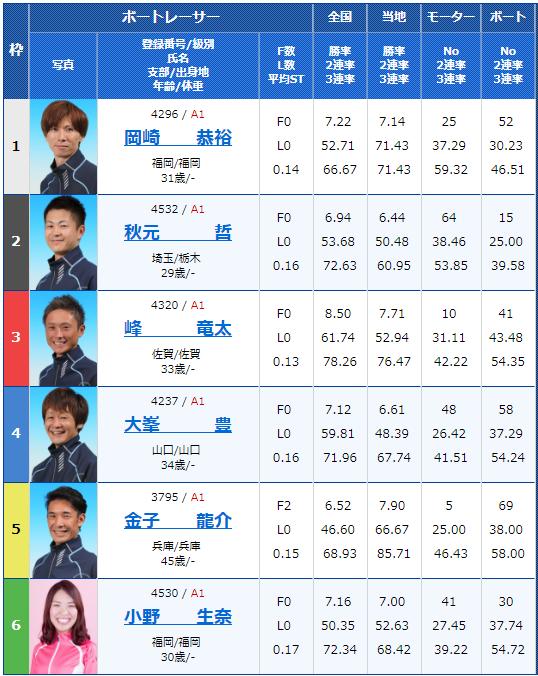 2018年10月10日戸田G1プリムローズ4日目10Rの出走表