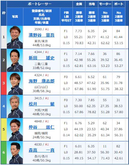 2018年10月14日住之江G1高松宮記念競争2日目10Rの出走表