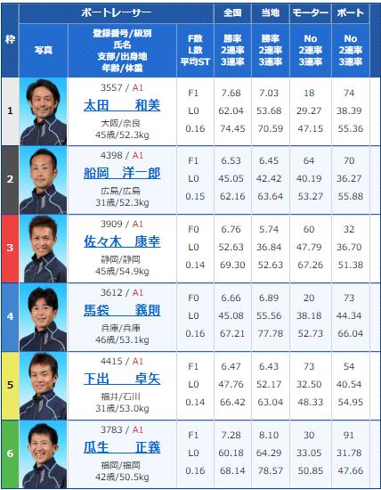 2018年10月14日住之江G1高松宮記念競争2日目11Rの出走表