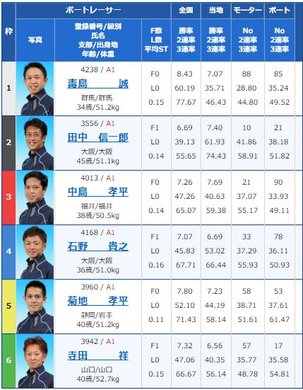2018年10月14日住之江G1高松宮記念競争2日目12Rの出走表