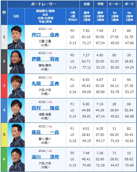 2018年10月15日住之江G1高松宮記念競走3日目12Rの出走表