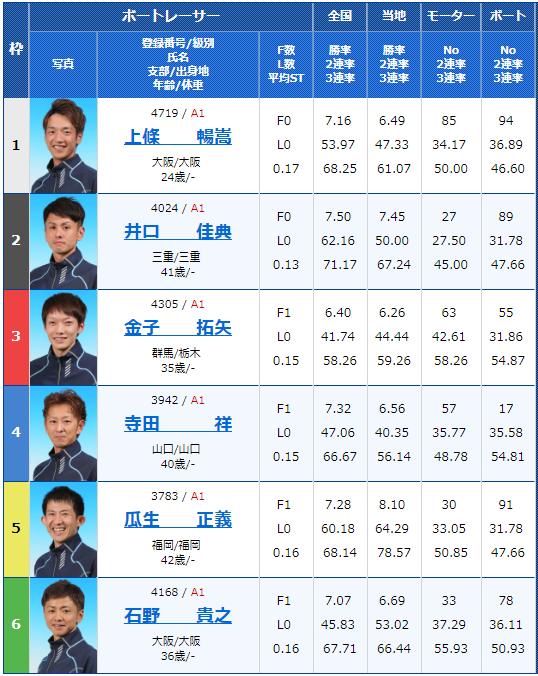 2018年10月17日住之江G1高松宮記念競走5日目10Rの出走表