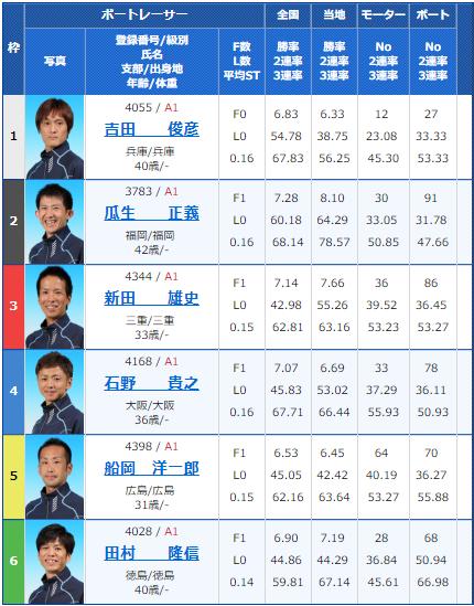 2018年10月18日住之江G1高松宮記念競走最終日10Rの出走表