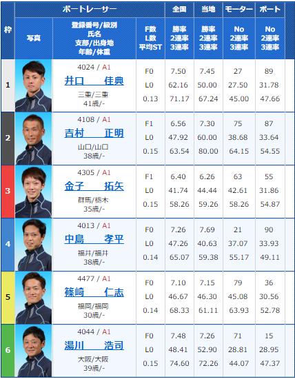 2018年10月18日住之江G1高松宮記念競走最終日11Rの出走表