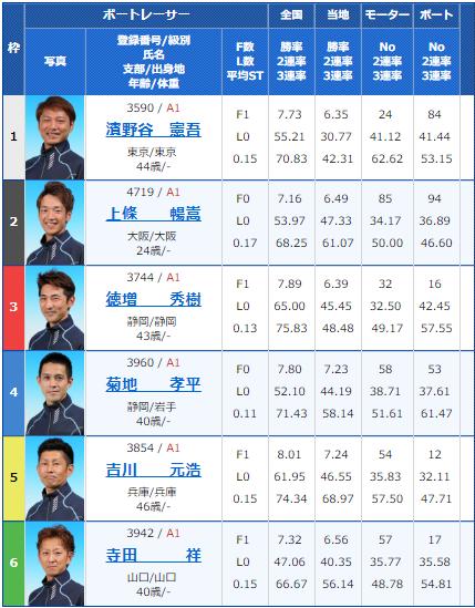 2018年10月18日住之江G1高松宮記念競走最終日12Rの出走表