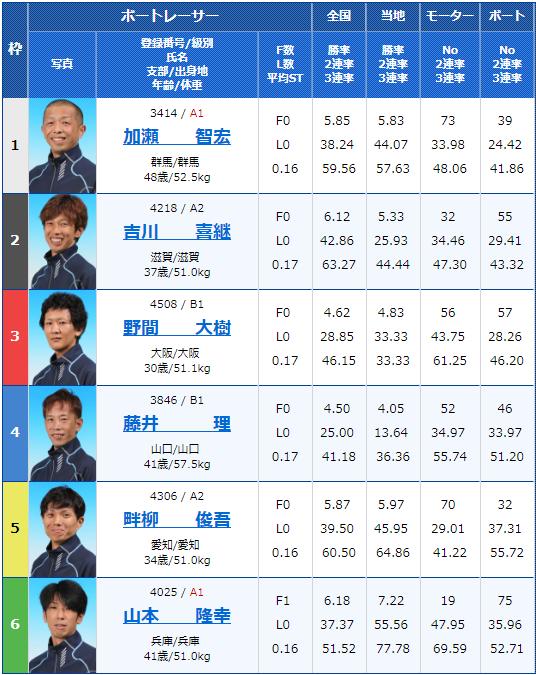 2018年10月19日桐生第4回太田双葉CCカップ・ドラショップ開設5周年初日10Rの出走表