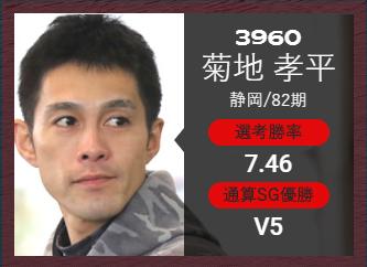 競艇選手 菊地孝平