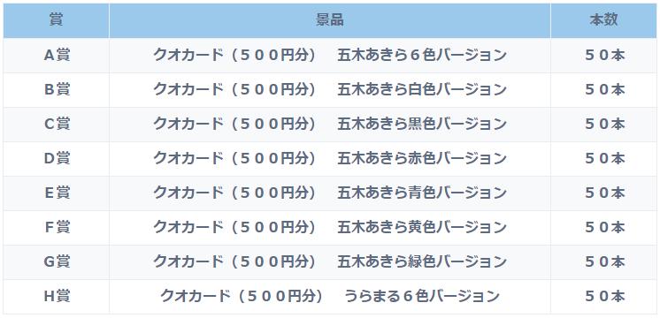 五木あきら・うらまるオリジナルクオカード抽選会の内容