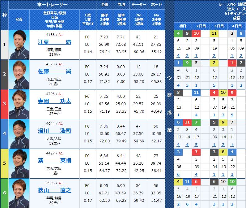 2018年11月5日G1若松-全日本覇者決定戦-開設66周年記念5日目10Rの出走表