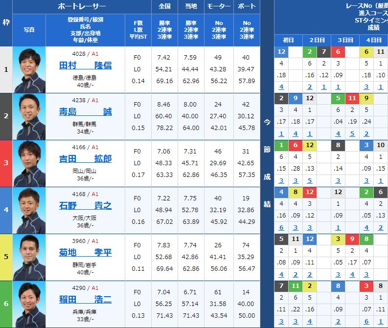 2018年11月5日G1若松-全日本覇者決定戦-開設66周年記念5日目11Rの出走表