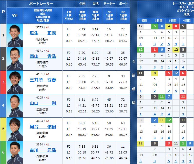 2018年11月5日G1若松-全日本覇者決定戦-開設66周年記念5日目9Rの出走表