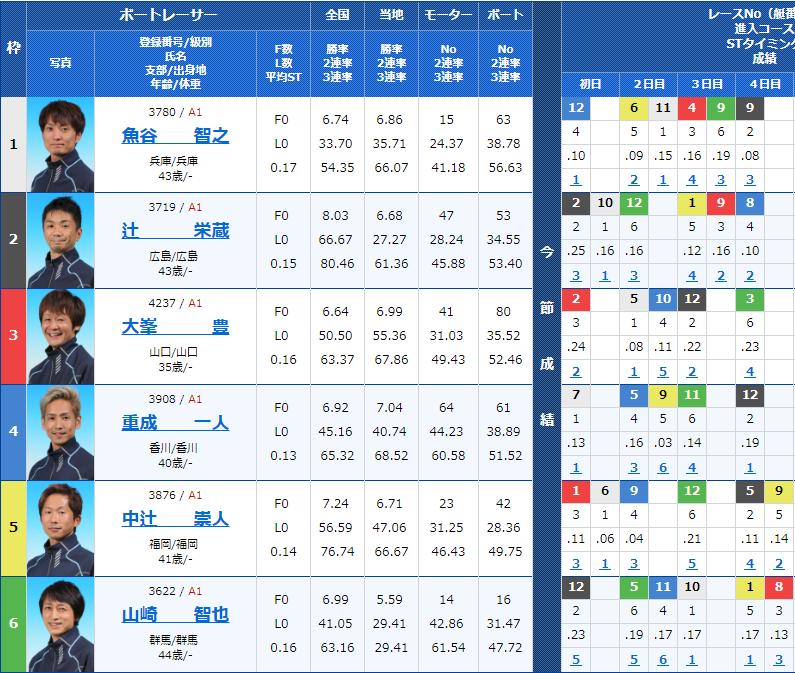 2018年11月6日G1徳山クラウン争奪戦-開設65周年記念競走5日目10Rの出走表