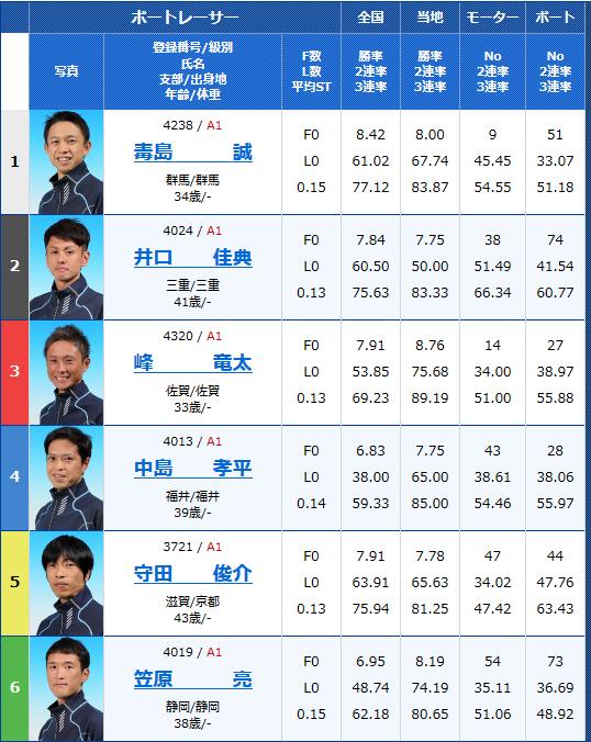 2018年11月20日芦屋SGチャレンジカップ/G2レディースCC初日12Rの出走表
