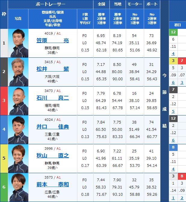 2018年11月21日芦屋SGチャレンジカップ/G2レディースCC 2日目10Rの出走表