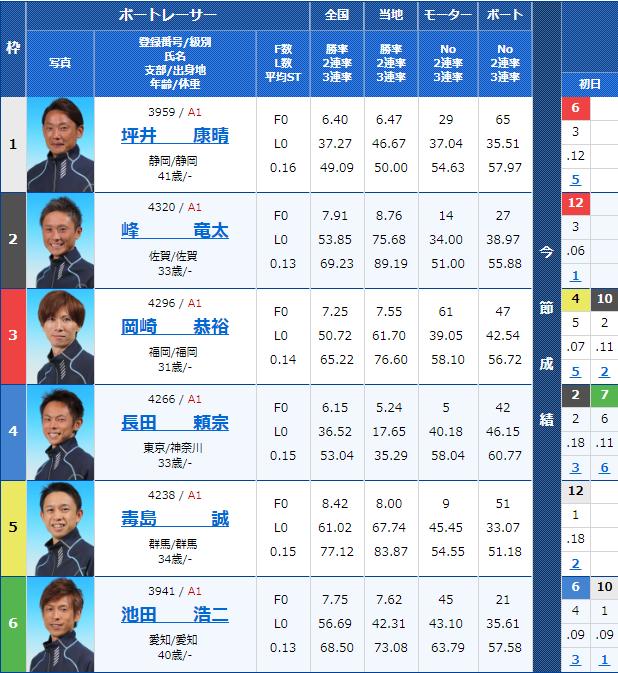 2018年11月21日芦屋SGチャレンジカップ/G2レディースCC 2日目8Rの出走表