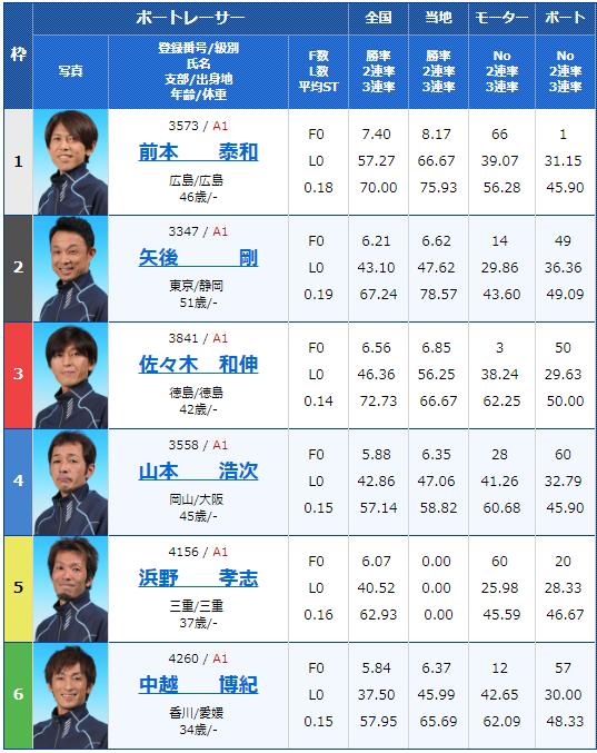 2018年11月7日丸亀一般タイトル戦四国新聞社杯12Rの出走表