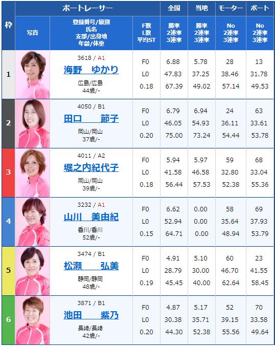 2018年11月8日児島G3瀬戸の女王決定戦5日目10Rの出走表