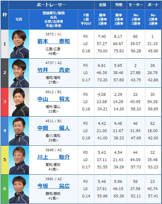 2018年11月10日丸亀一般タイトル戦四国新聞社杯4日目12Rの出走表
