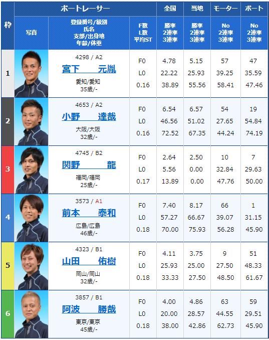 2018年11月10日丸亀一般タイトル戦四国新聞社杯4日目8Rの出走表