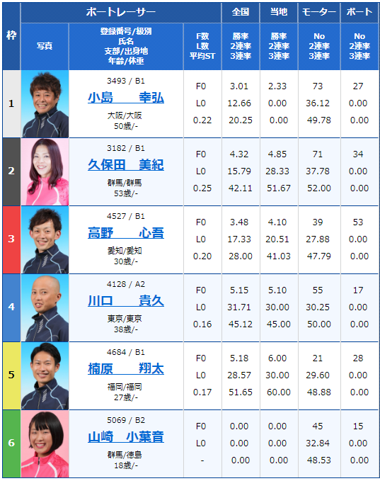 2018年11月17日桐生一般タイトル戦-第4回寿司の美喜仁杯最終日1Rの出走表