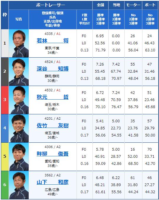 2018年11月17日若松夜王シリーズ・公営レーシングプレス杯男女W優勝戦5日目9Rの出走表
