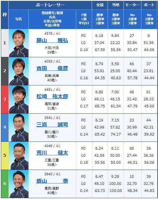 2018年11月22日丸亀一般タイトル戦大阪カップ最終日12Rの出走表