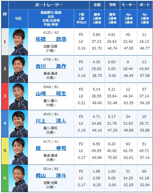 2018年11月22日丸亀一般タイトル戦大阪カップ最終日6Rの出走表