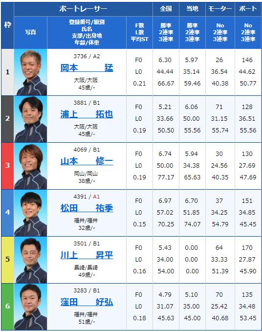 2018年11月27日多摩川G3第13回サントリーカップ5日目1Rの出走表
