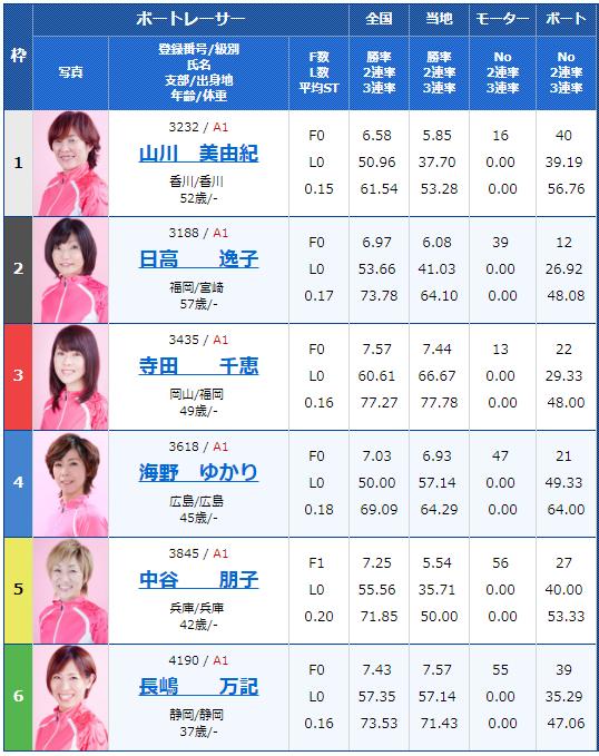 2018年11月29日丸亀G3オールレディースmimika賞初日12Rの出走表