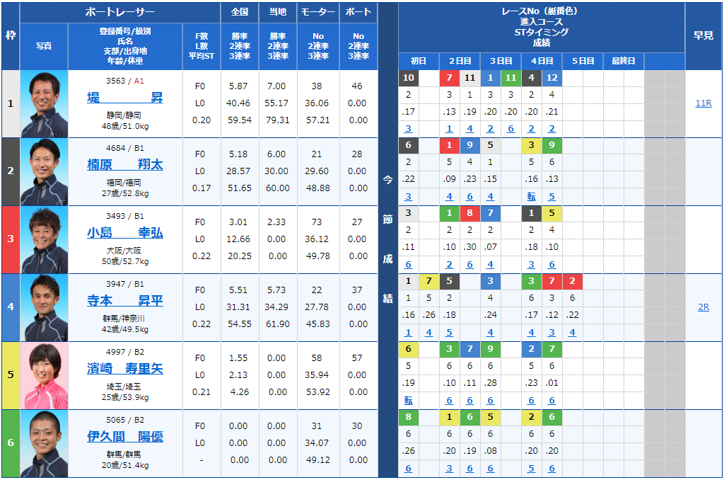 2018年11月16日桐生第4回寿司の美喜仁杯5日目6Rの出走表