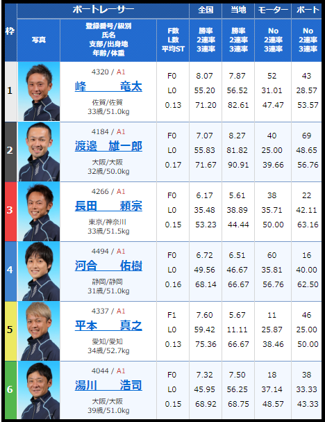 2018年12月2日G1浜名湖賞(静岡県知事杯争奪戦)開設65週年記念4日目11Rの出走用