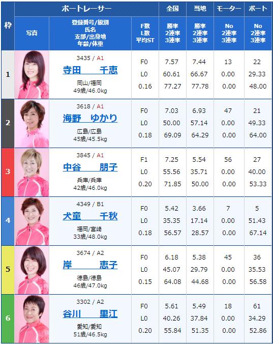 2018年12月3日丸亀G3オールレディースmimika賞5日目10Rの出走表