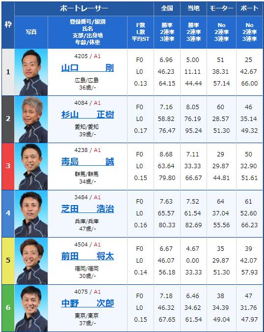 2018年12月4日三国G1北陸王決定戦初日11Rの出走表