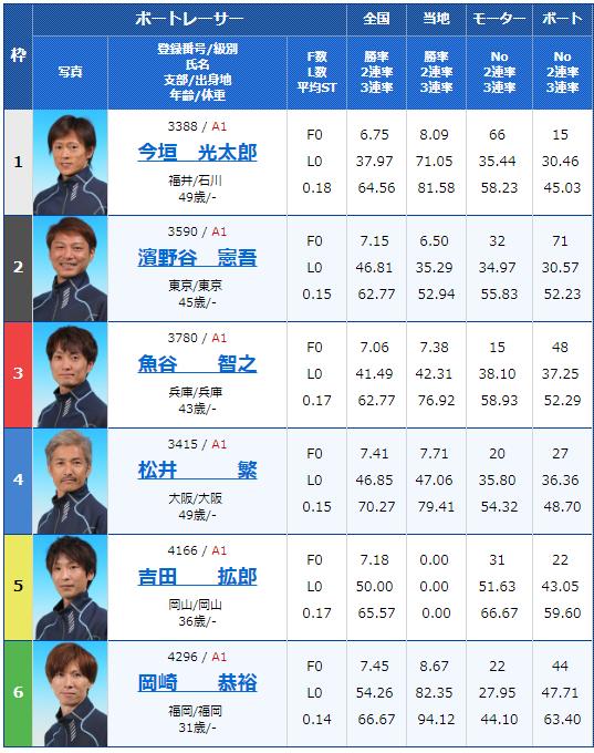 2018年12月4日三国G1北陸王決定戦初日12Rの出走表