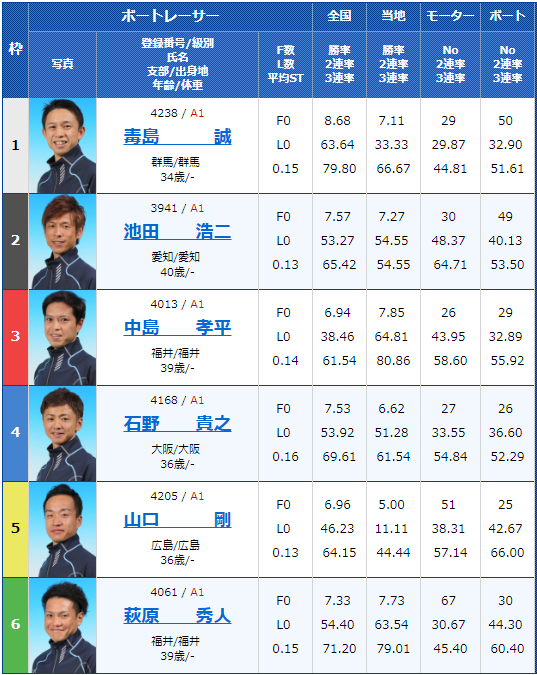 2018年12月5日三国G1北陸王決定戦2日目12Rの出走表