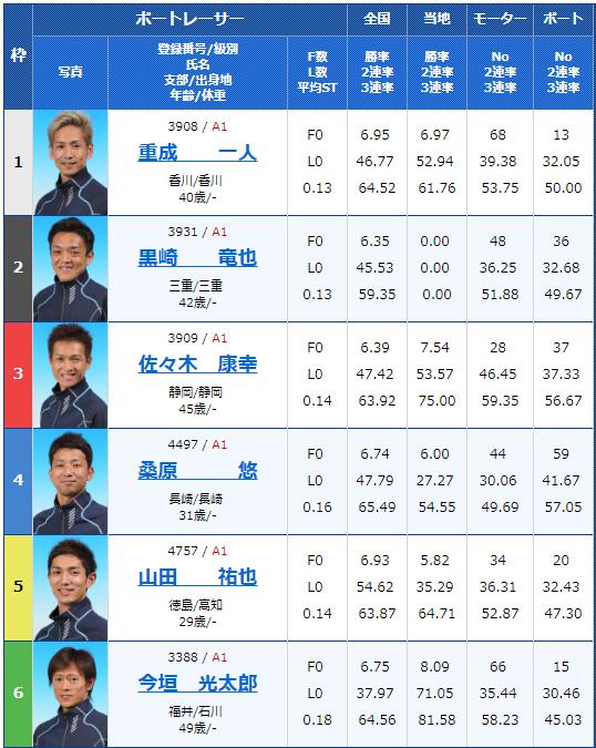 2018年12月5日三国G1北陸王決定戦2日目5Rの出走表