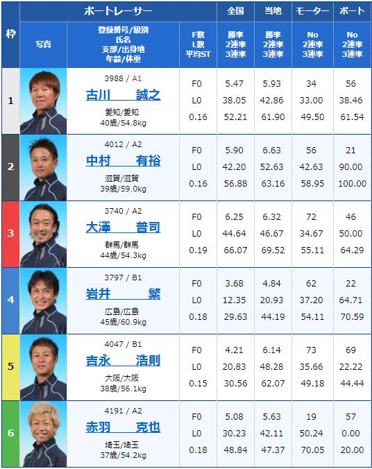 桐生東京スポーツ杯・ヘビー級王決定戦(2018/12/5)初日11Rの出走表
