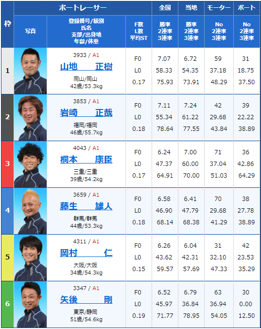 桐生東京スポーツ杯・ヘビー級王決定戦(2018/12/5)初日12Rの出走表