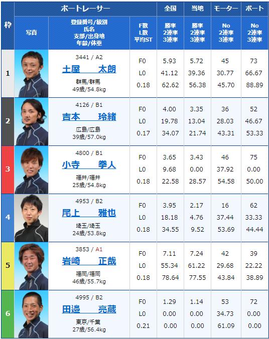 桐生東京スポーツ杯・ヘビー級王決定戦(2018/12/5)初日8Rの出走表