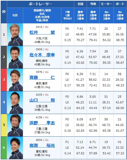 2018年12月6日三国G1北陸王決定戦3日目12Rの出走表
